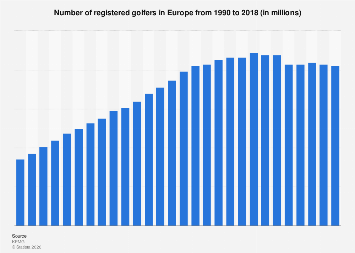 Number of registered golf players in Europe 1990-2016