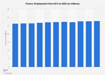 Employment in France 2019