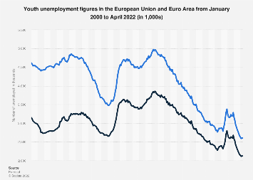 Youth unemployment figures in the EU and Euro area October 2017