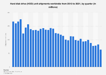 Global hard disk drive (HDD) shipments 2010-2017, by quarter
