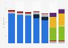 Revenue of Nokia by business segment 2016-2018