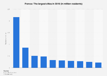 Largest cities in France 2013