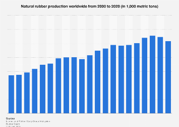 Global production of natural rubber 2000-2018