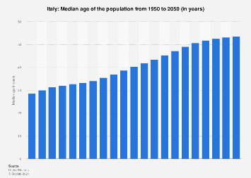 Median age of the population in Italy 2015