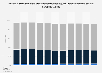Distribution of gross domestic product (GDP) across economic sectors in Mexico 2017