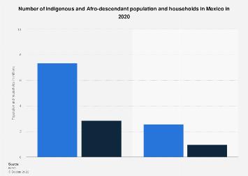 Ethnic groups in Mexico 2012