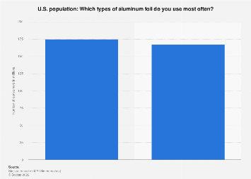 Most used types of aluminum foil in the U.S. 2018