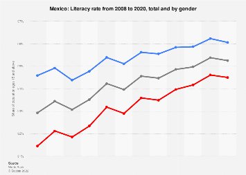 Literacy rate in Mexico 2015