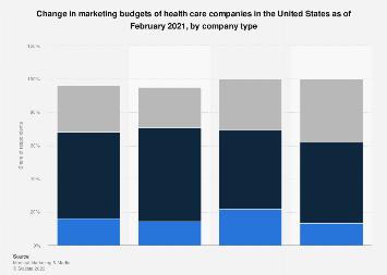 Change in marketing budgets of U.S. health care companies 2017