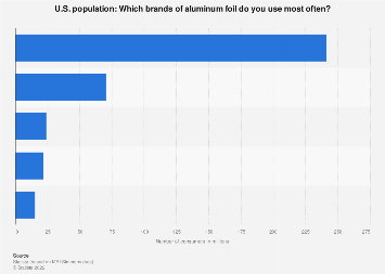 Most used brands of aluminum foil in the U.S. 2018