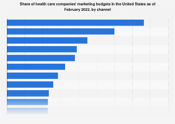 U.S. health care companies: distribution of marketing budget 2017, by channel