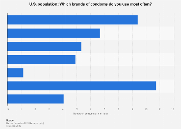 Brands of condoms used in households in the U.S. 2018