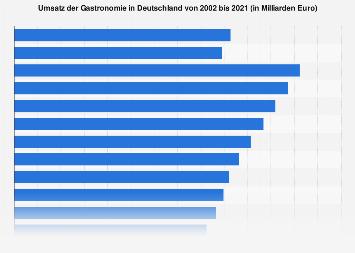 Umsatz der Gastronomie in Deutschland bis 2016