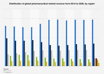 Global pharmaceutical market - revenue distribution 2010-2016 by region