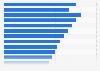 Umsatz der steuerpflichtigen Imbissstuben in Deutschland bis 2017