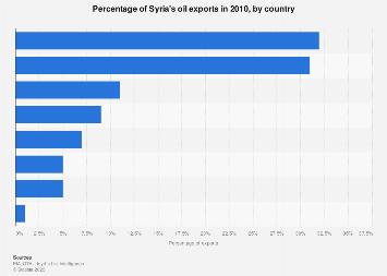 Syria Statistics Facts Statista
