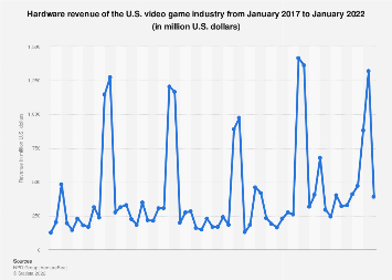 Monthly hardware revenue of the U.S. video game industry 2017-2019