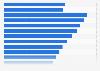 Umsatz der steuerpflichtigen Caterer in Deutschland bis 2016