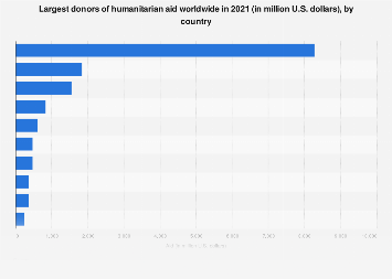 Largest donors of humanitarian aid worldwide 2017, by country