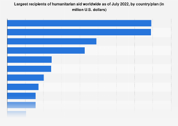 Largest recipient countries of aid worldwide in 2017