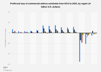 Profit and loss of airlines worldwide 2012-2018