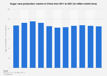 Sugar cane production in China 2000-2016