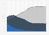 Anteil der Wirtschaftsbereiche an der Gesamtbeschäftigung in Deutschland 1950-2018