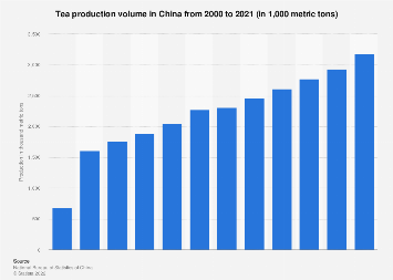 Tea production in China 2000-2017