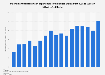 E2 80 A2 Annual Halloween Expenditure In The United States 2006 2018 Statistic