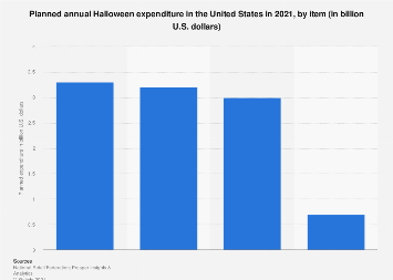 Annual Halloween expenditure in the U.S. 2017, by item