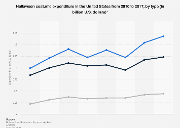 Halloween costume expenditure in the U.S. 2010-2017, by type