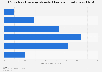 Amount of plastic sandwich bags used within 7 days in the U.S. 2018