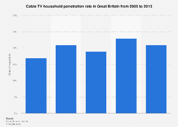 Great Britain: Cable TV household penetration rate 2005-2013