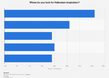 Areas of inspiration for Halloween costumes in the U.S. 2018
