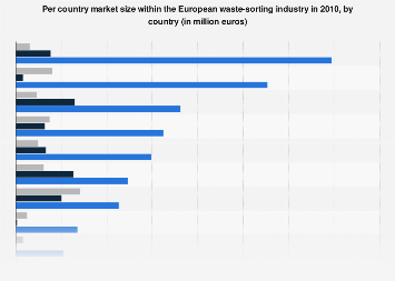 European recycling facilities: market size by country