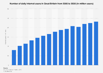 Daily internet users in Great Britain 2006-2017
