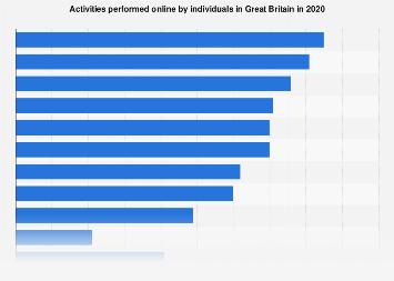 Internet activities performed in Great Britain (UK) 2019