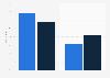 Umsatzverteilung digital vs. klassisch am Medienmarkt in Deutschland 2013 und 2017