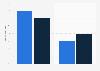 Verteilung der Werbeumsätze digital vs. klassisch in Deutschland bis 2017