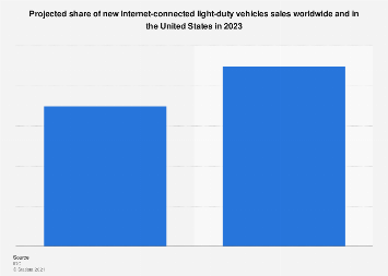 Connected cars as a share of total vehicles 2015-2025