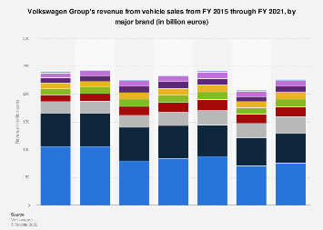 Volkswagen Group - revenue by brand 2015-2018