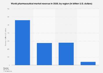 Regional pharmaceutical market revenue worldwide 2016