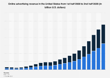 Online advertising revenue in the U.S. 2000-2017, by half-year