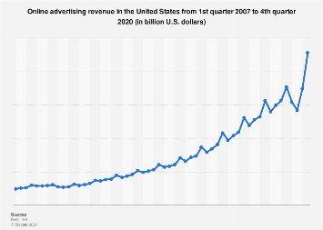 Quarterly online advertising revenue in the U.S. 2007-2017