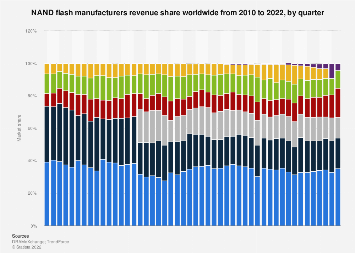 Market share held by NAND Flash memory manufacturers 2010-2018, by quarter