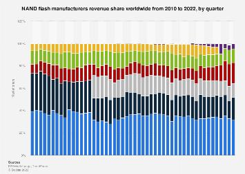 Flash player 10 market penetration