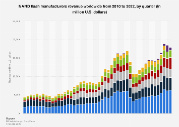 NAND Flash manufacturers' revenue worldwide 2010-2019, by quarter