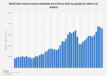 Revenue generated by NAND Flash memory 2010-2018, by quarter