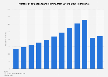 Number of air passengers in China 2017
