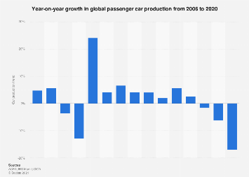 Global car production trends 2004-2016